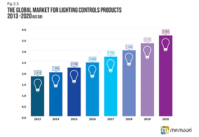 Lighting Controls Products
